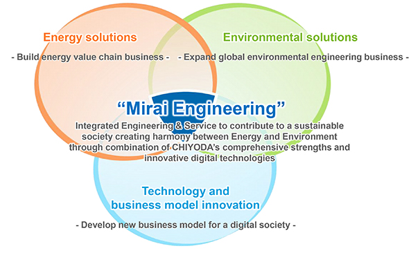 """Mirai Engineering"" derived from integration of three growth strategies."