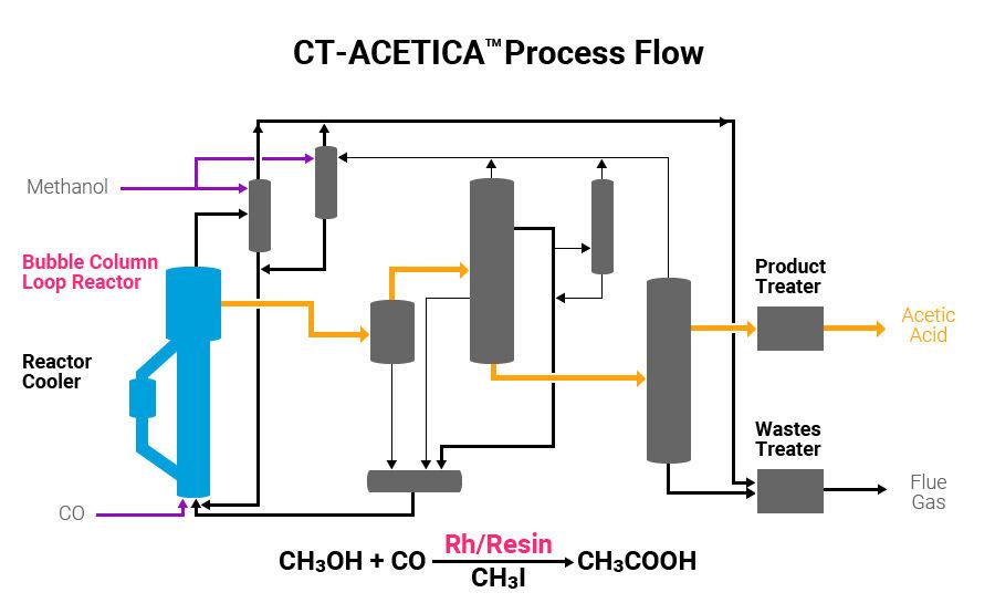 CN101219977A - CLT acid production method without acid ...