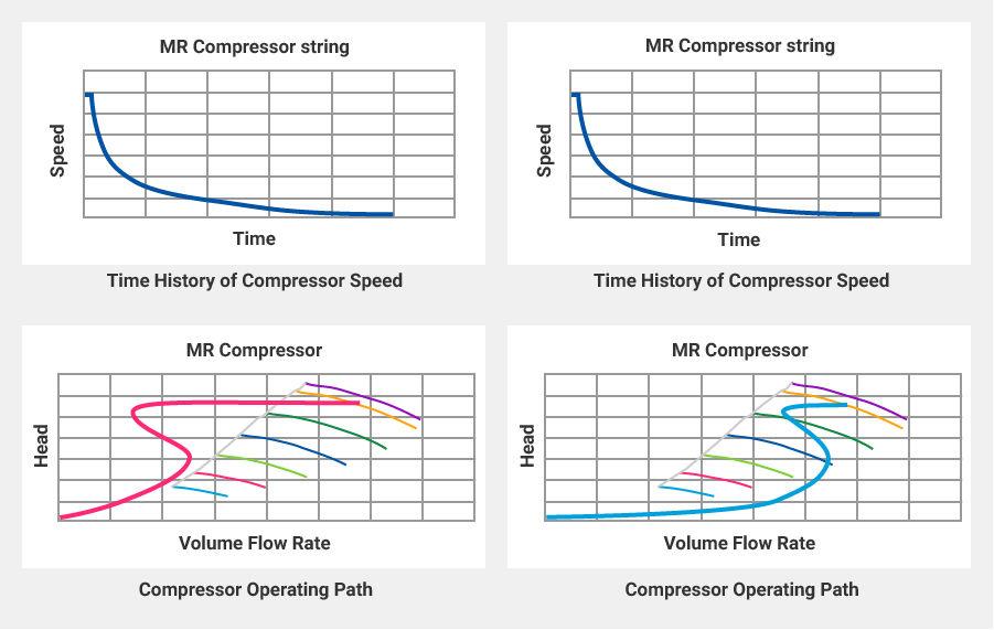 Process Dynamic Simulation / Water Hammer Analysis|CHIYODA