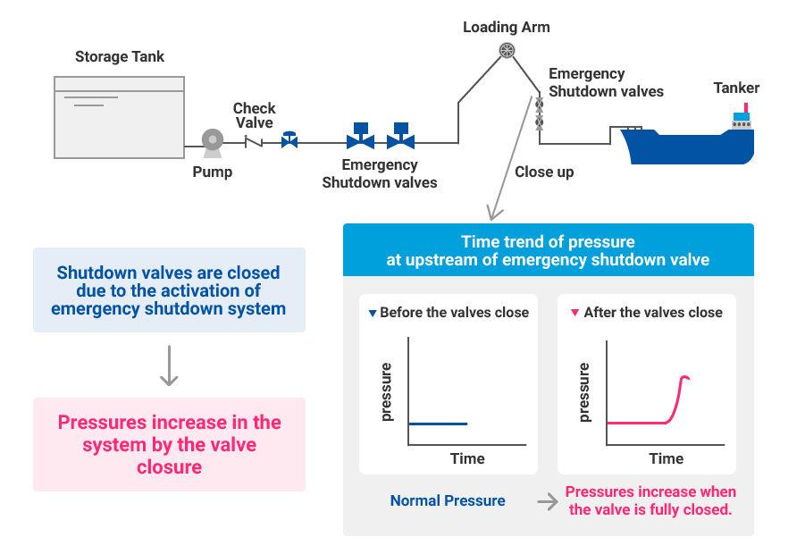 Process Dynamic Simulation / Water Hammer Analysis|CHIYODA CORPORATION