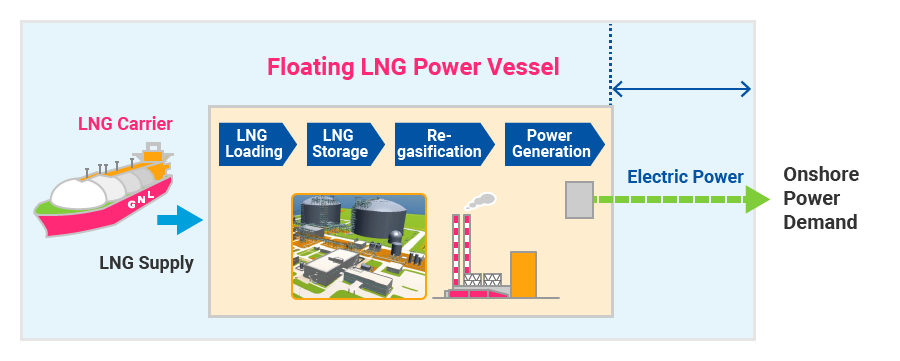 Floating LNG Power Vessel|CHIYODA CORPORATION