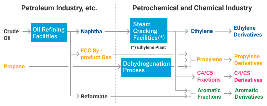 Petrochemical/Chemical|CHIYODA CORPORATION