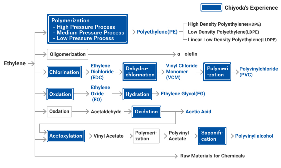 Ethylene Derivatives Chiyoda Corporation