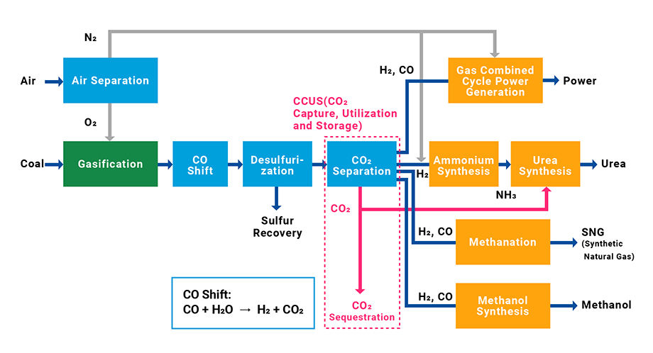 How Clean Is Natural Gas