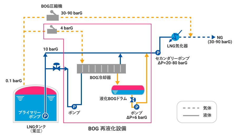 BOG再液化システム|千代田化工...