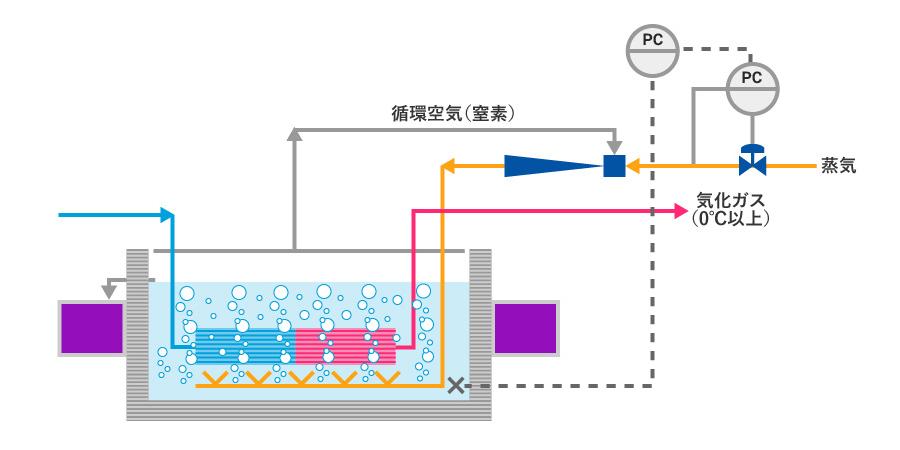 蒸気エジェクター式熱交換器|千...