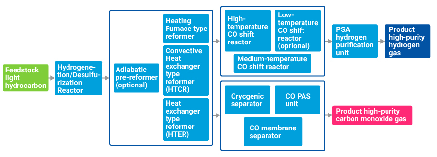 Hydrogen and Carbon Monoxide Production Technology|CHIYODA