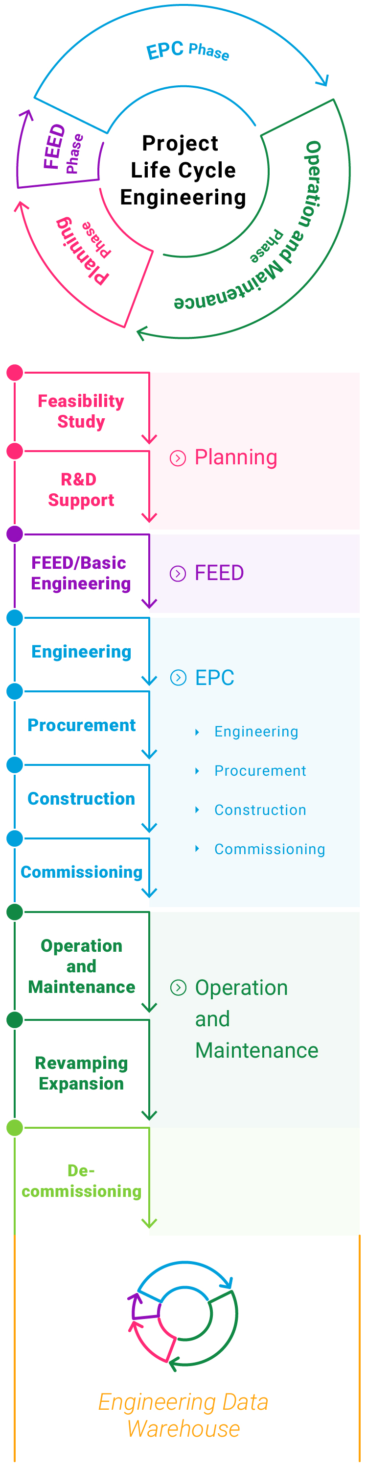 Project Lifecycle Engineering