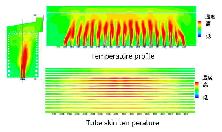 Heat and Fluid Dynamics Simulation Technology|CHIYODA