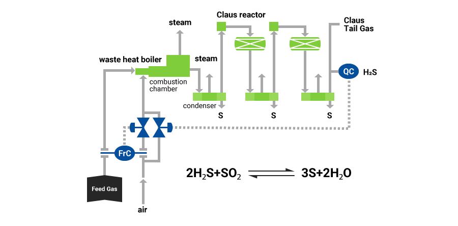 serv6 18_1 sulfur recovery unit (sru)|chiyoda corporation