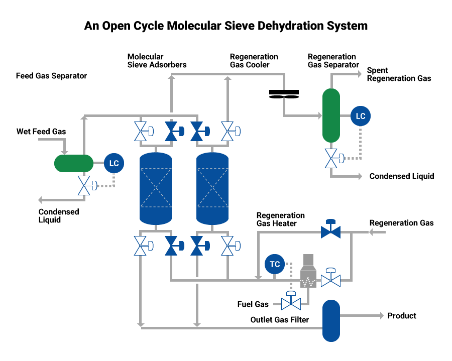 dehydration and organic sulfur removal process using molecular sieve rh chiyodacorp com