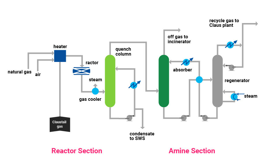Tail Gas Treating: TGT|CHIYODA CORPORATION Oil Refinery Schematic Diagram on
